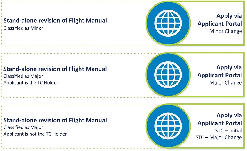does stc sa914ne require a flight manual supplement