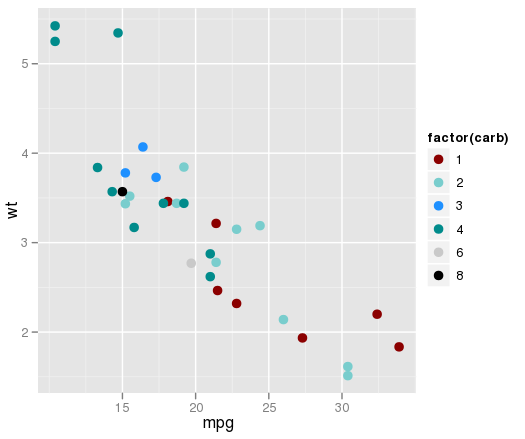 scale_fill_manual function in r