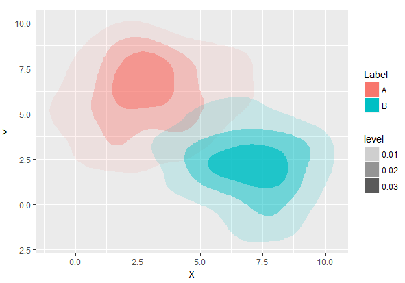 manually picking colours fill ggplot
